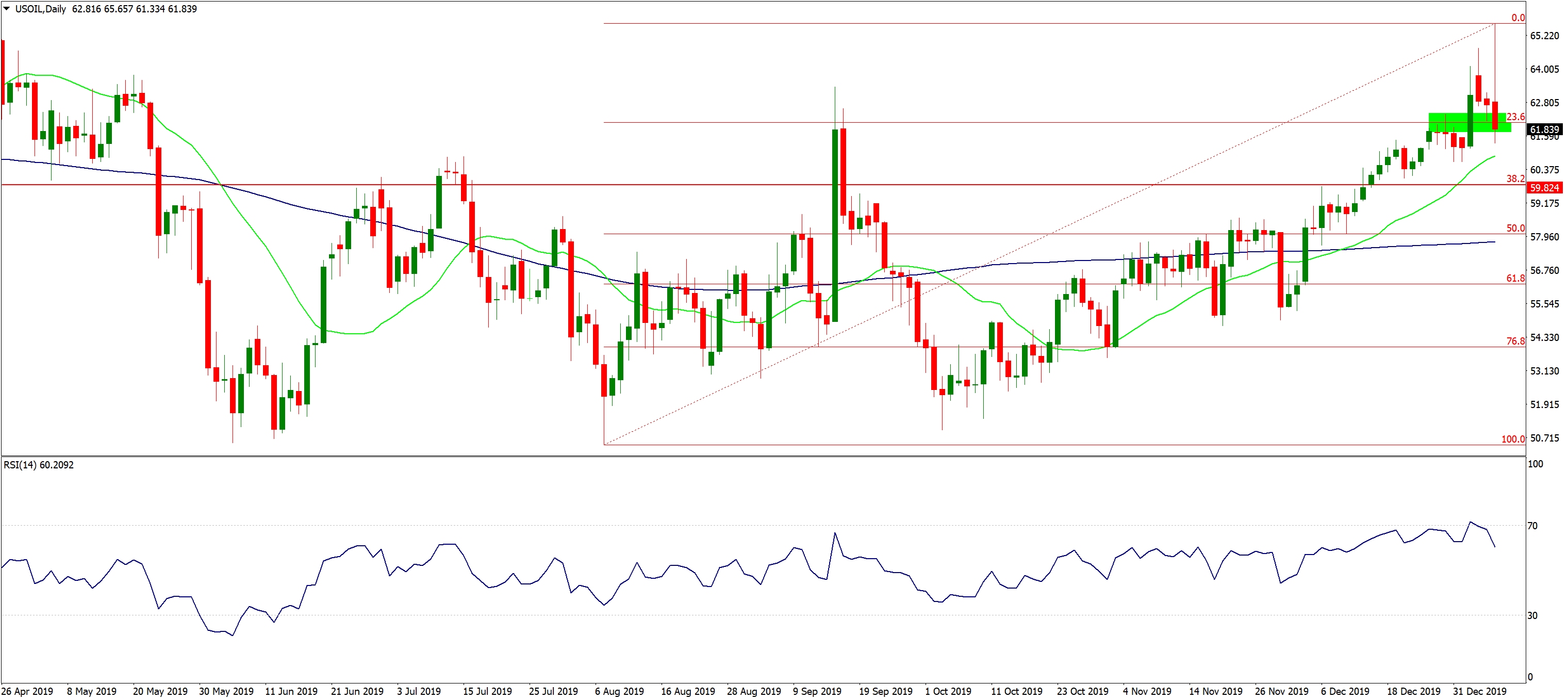 USOIL Daily, Source: AxiTrader