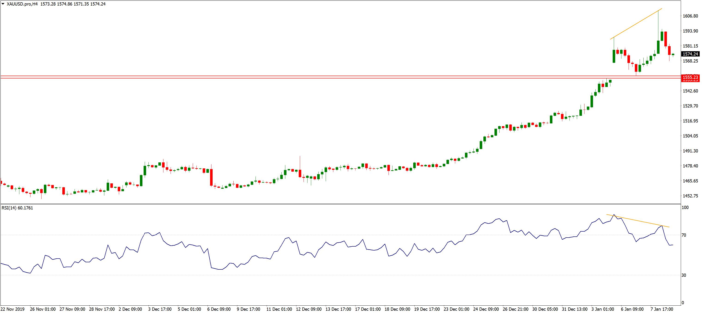 XAUUSD.pro H4 Chart; Source: AxiTrader