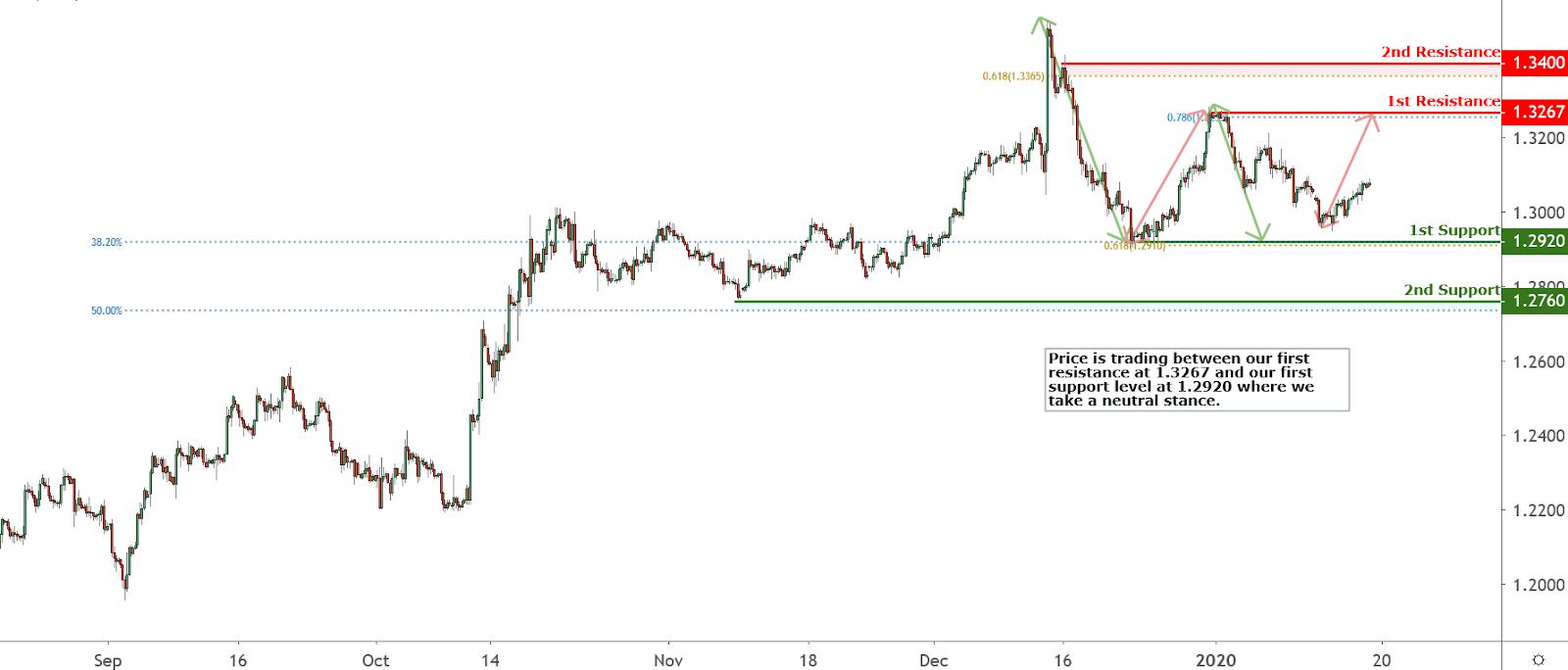 GBPUSD Chart, Source: TradingView.com