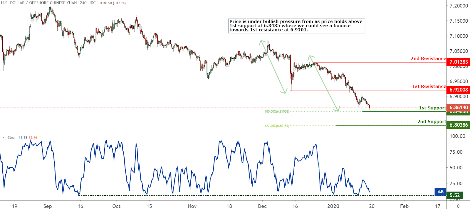 USDCNH Chart, Source: TradingView.com