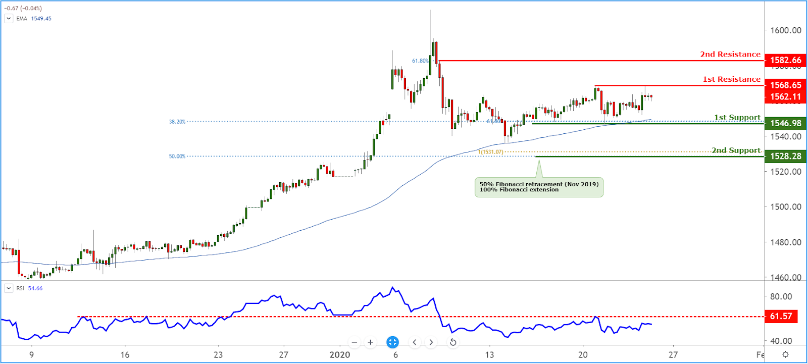 XAUUSD Chart, Source: TradingView.com