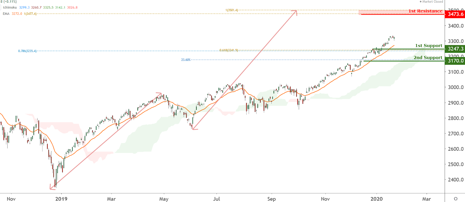 SPX Chart, Source: TradingView.com