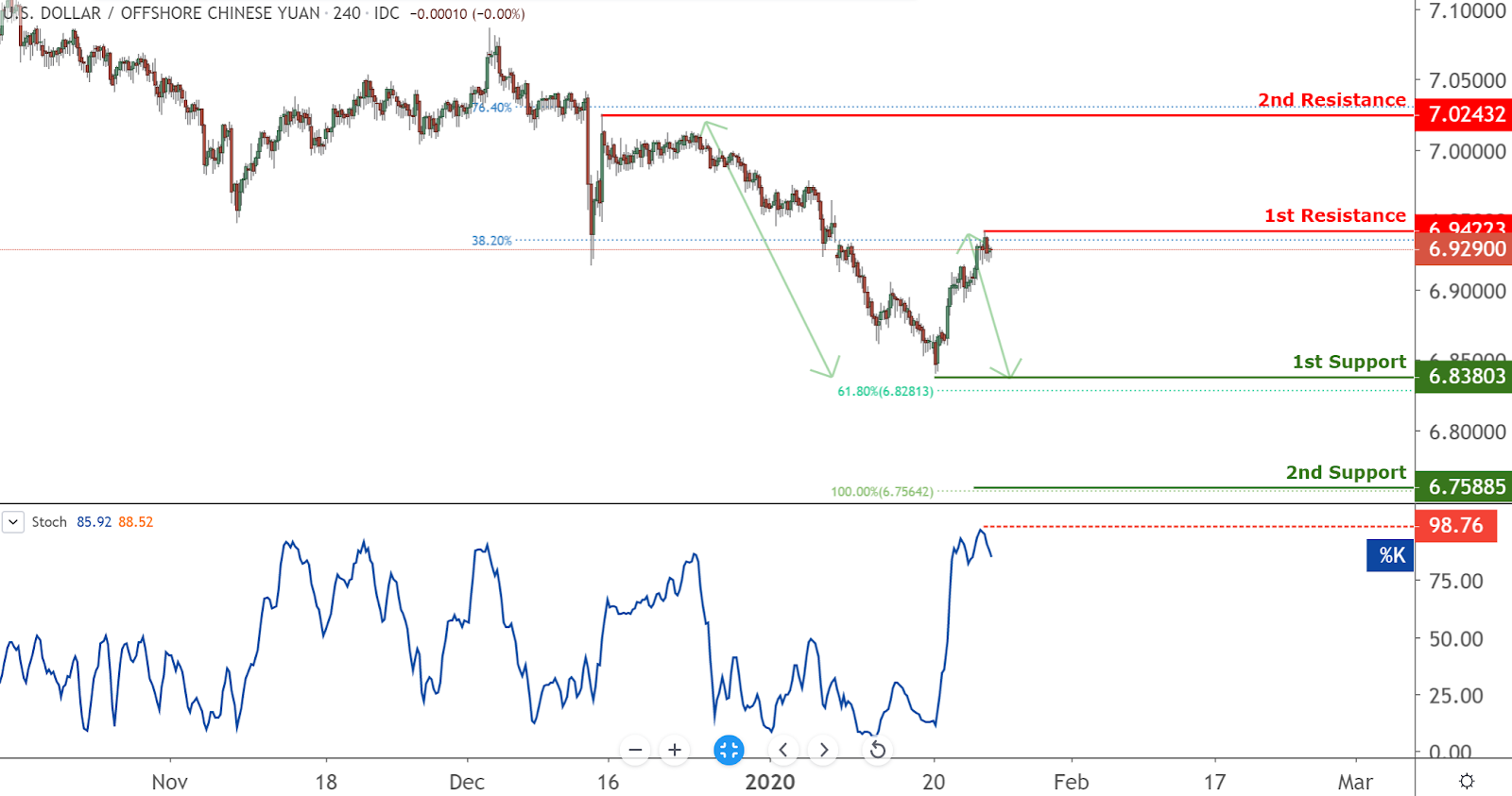 USDCNH Chart, Source: TradingView.com