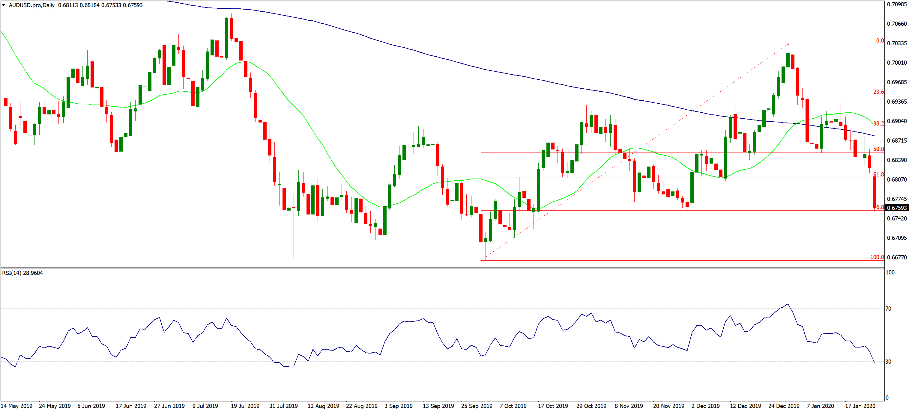 AUDUSD.pro Daily, Source: AxiTrader