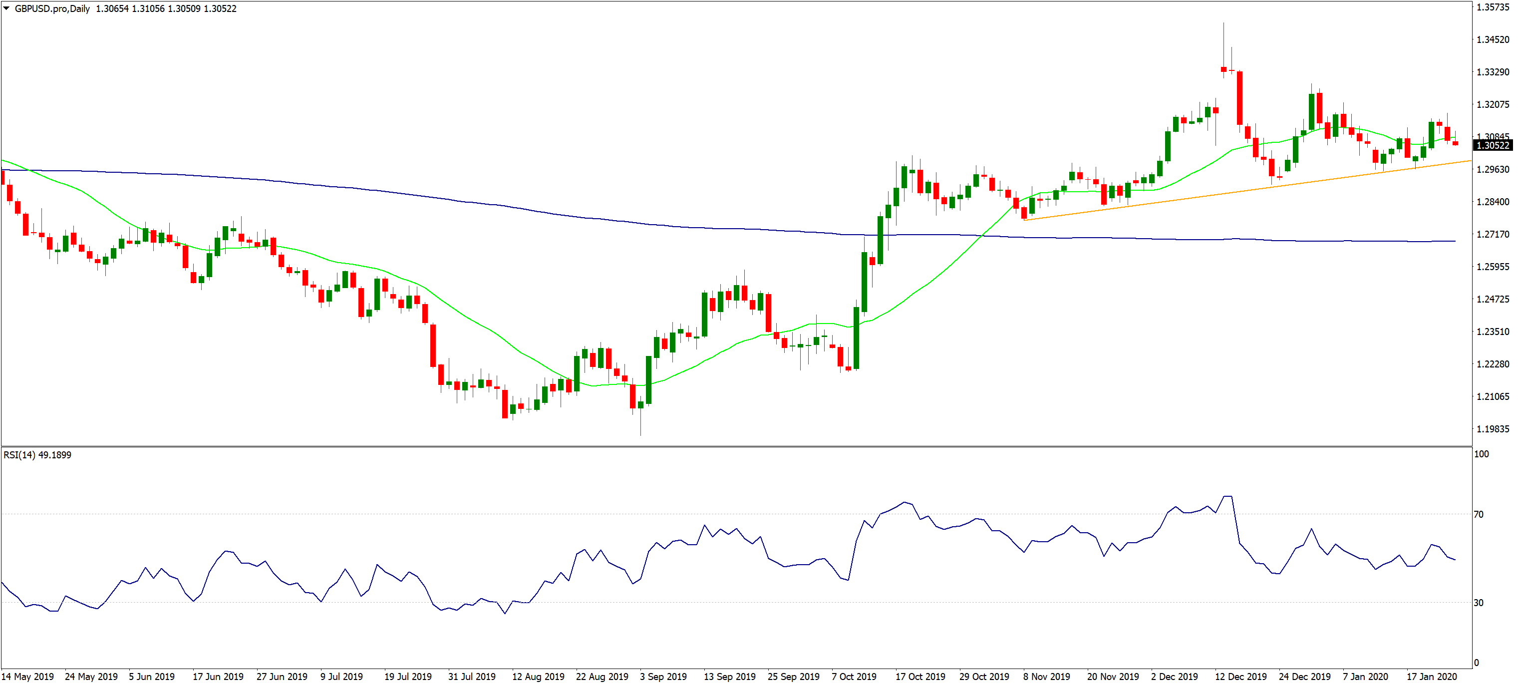 GBPUSD.pro Daily, Source: AxiTrader
