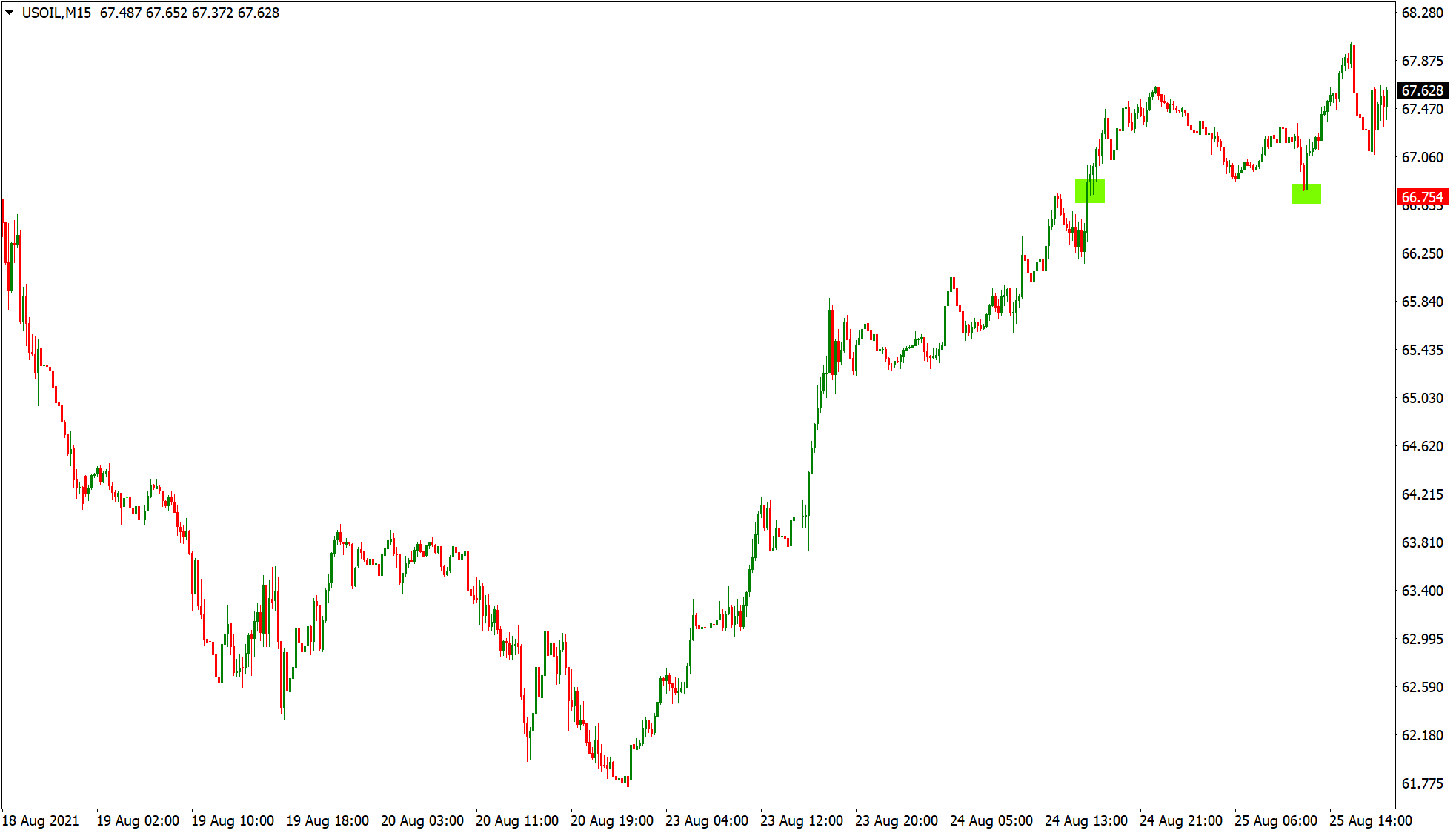 Price returning to support and resistance on USOIL