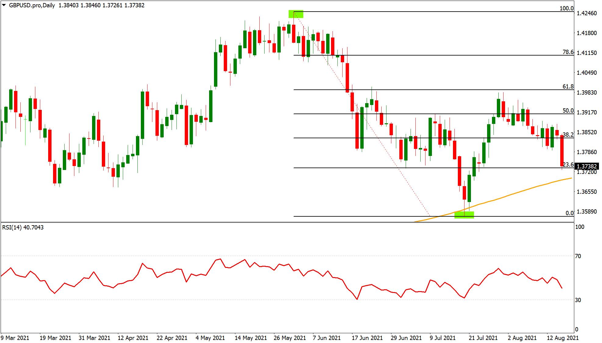 GBP/USD trading chart with Fibonacci retracement levels technical indicator