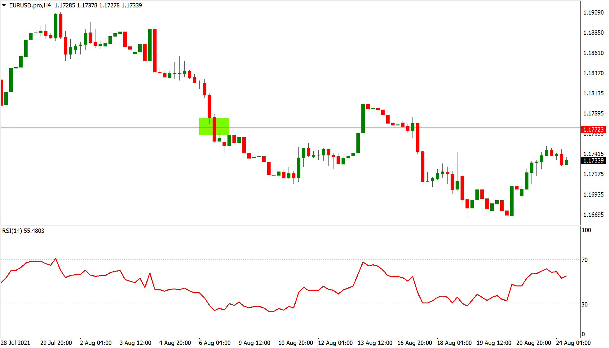 EURUSD chart with price action trading