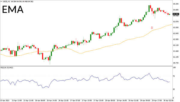 Exponetial moving average technical indicator on a chart