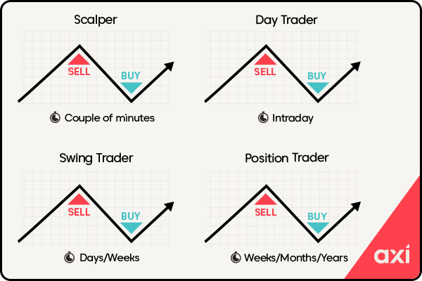 Example of forex trading strategies including scalping, day trading, swing trading and position trading
