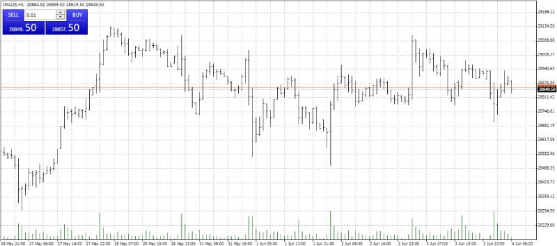 Bar chart in MetaTrader 4