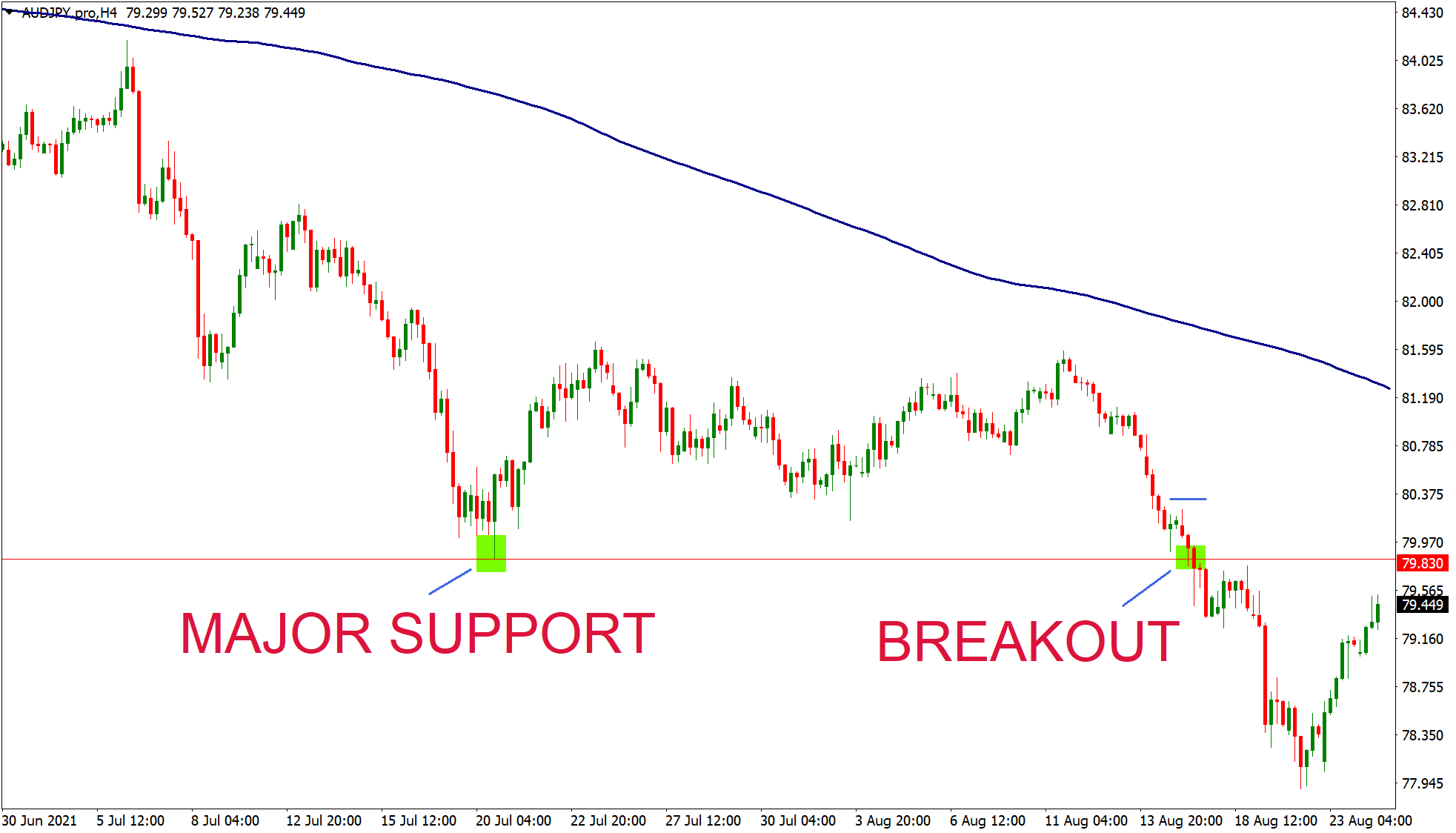 AUDJPY breakout strategy opportunity on trading chart