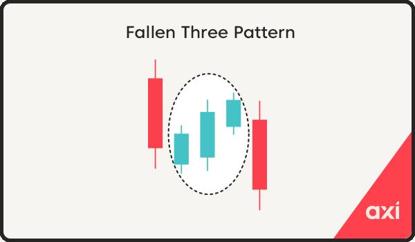 Falling three method candlestick pattern