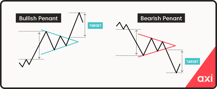 Penants continuation patterns
