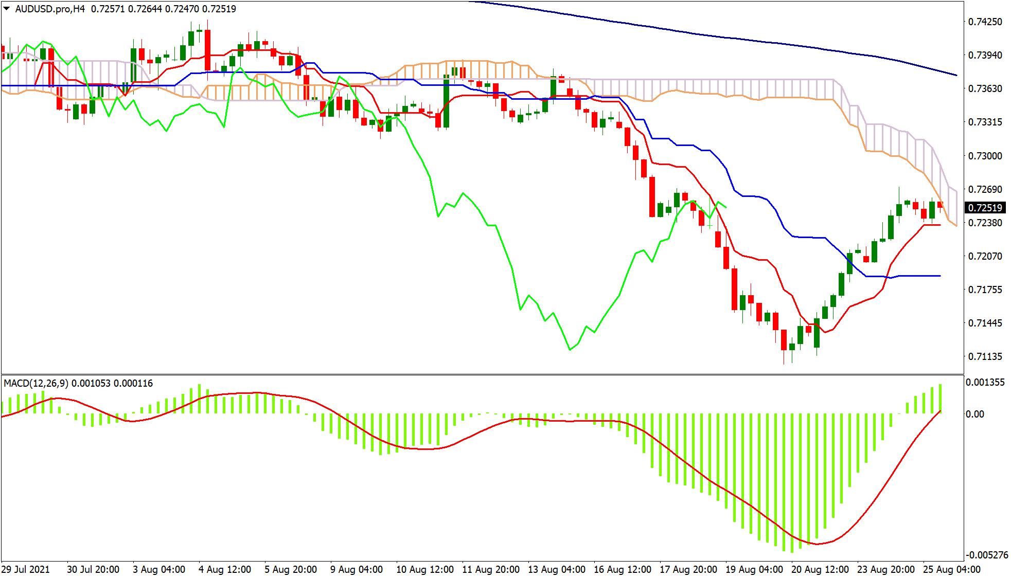 Using MACD and Ichimoku Cloud together on trading chart