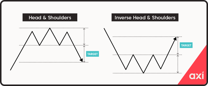 Head and shoulders reversal patterns