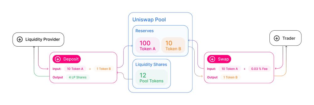 Diagram of Uniswap liquidity pool