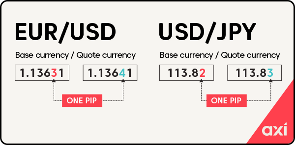 Example of pips used in forex trading with EURUSD and USDJPY currency pair examples
