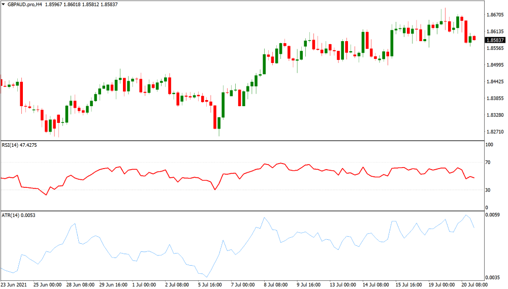 GBPAUD volatile currency chart