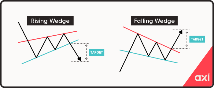Wedge continuation patterns