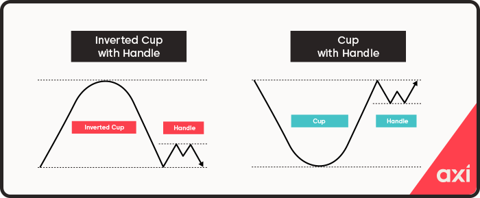 Cup and handle continuation patterns