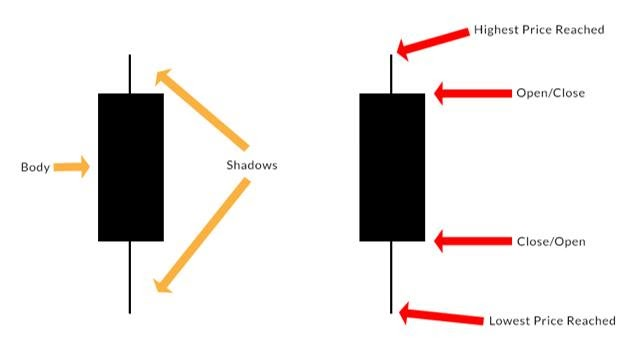 Candlestick chart diagram showing the body and wick, and highest price, lowest price, open and close.