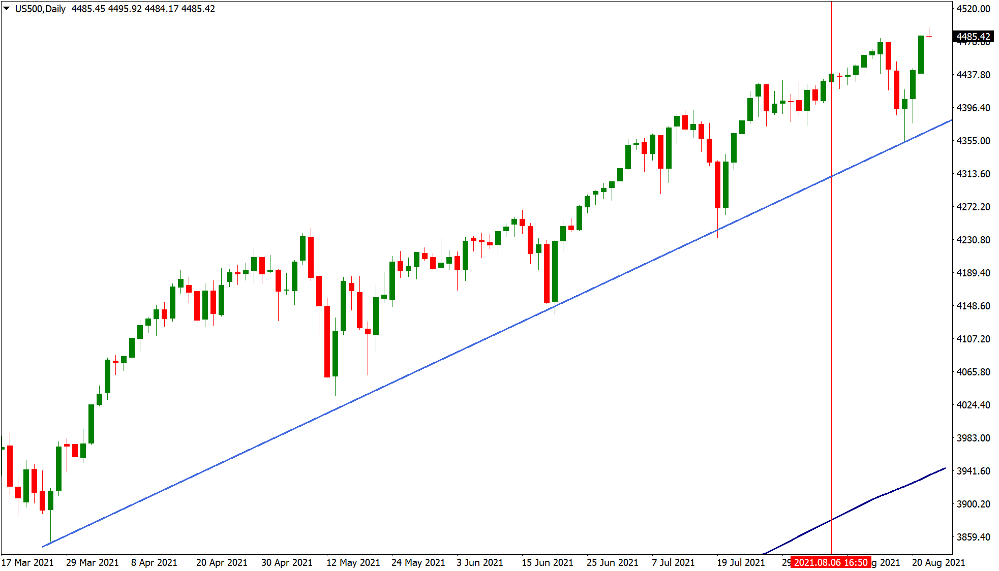 US500 retracement trading chart