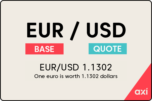 Base and quote currency example using EUR/USD currency pair
