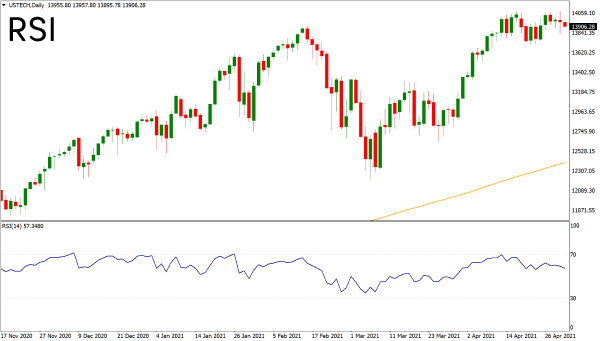 Relative strength index technical indicator on a chart