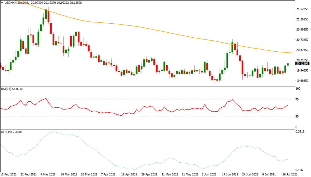 USDMXN volatile currency chart