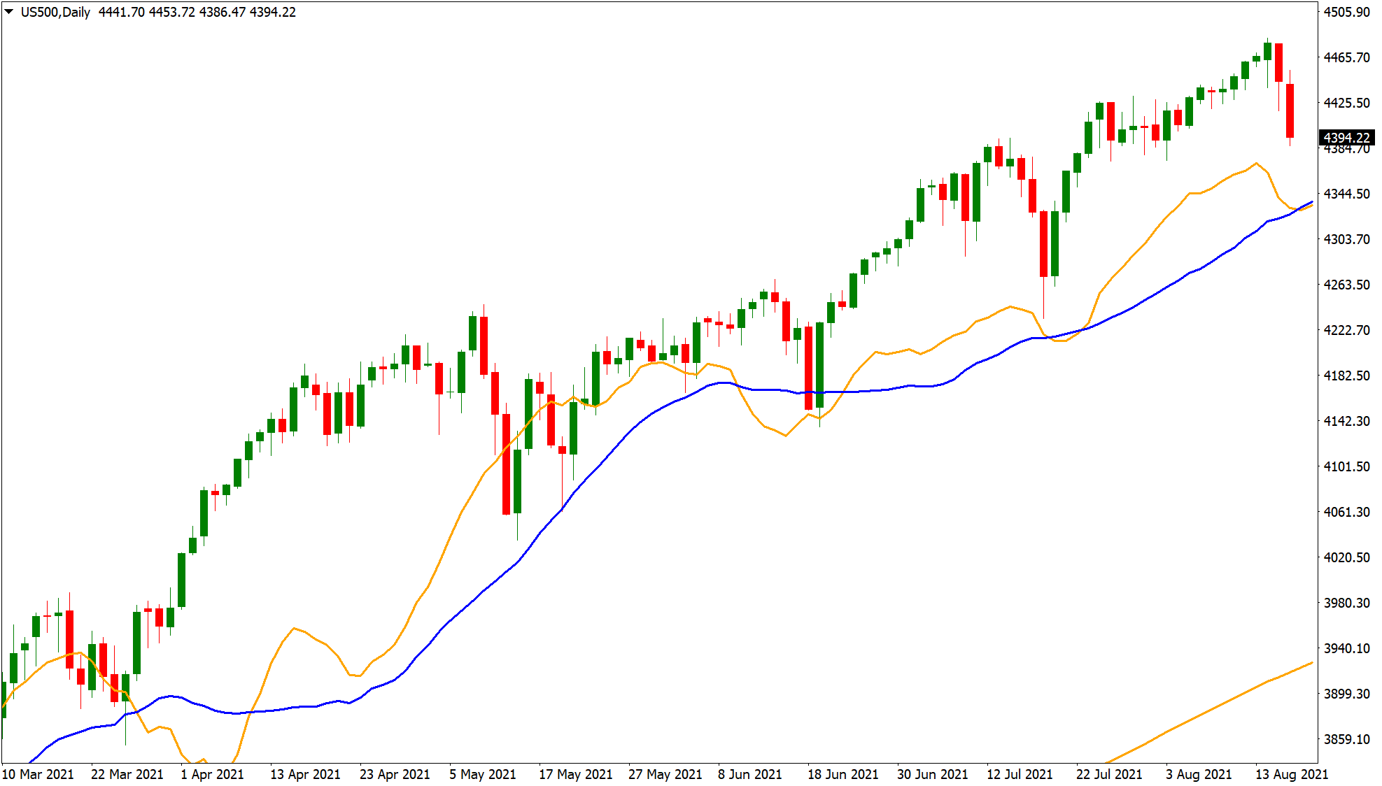 Profit taking strategy on US500 chart