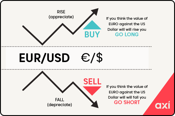 Difference between long and short positions in forex