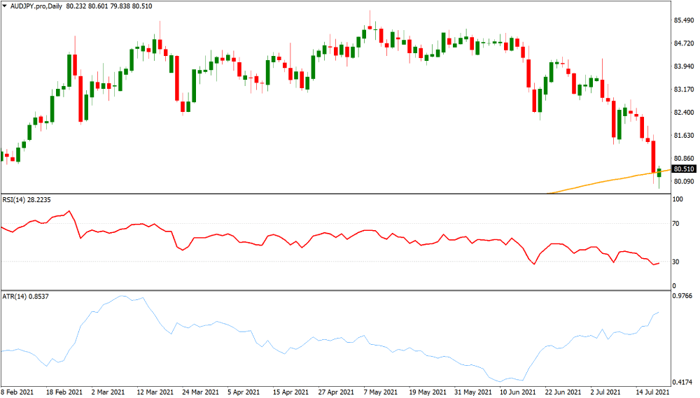 AUDJPY volatile currency chart