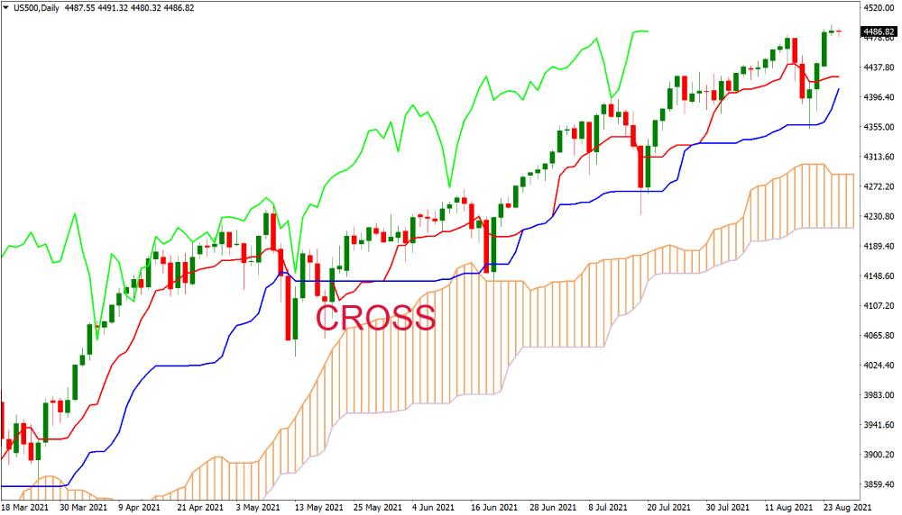 US500 chart example of bullish opportunity using Ichimoku Cloud