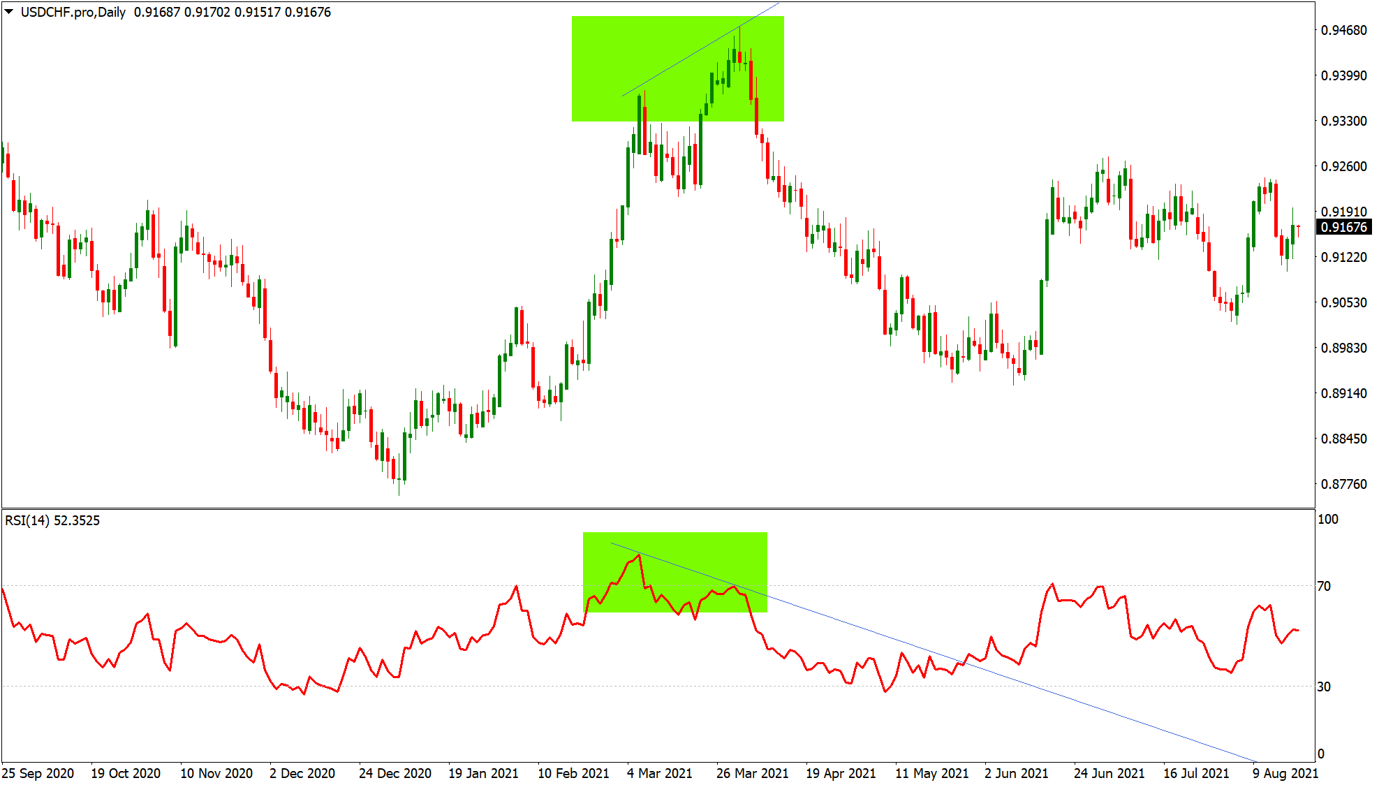Divergence on USDCHF chart
