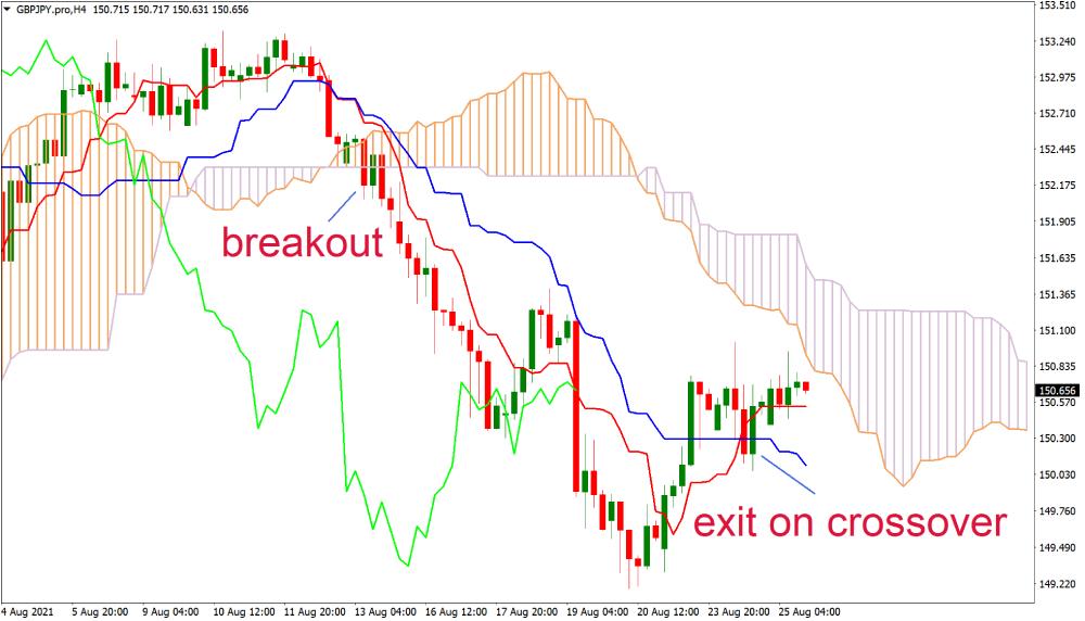 Bearish chart example of breakout using Ichimoku Cloud