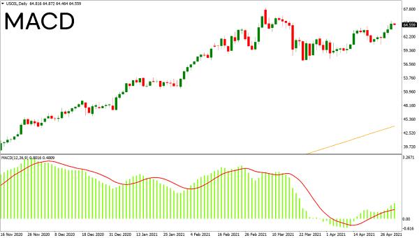 MACD indicator on chart
