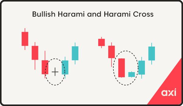 Bullish harami and harami cross candlestick pattern