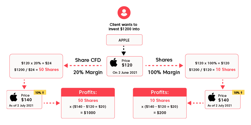 Example of investing in Apple shares using share trading and share CFDs