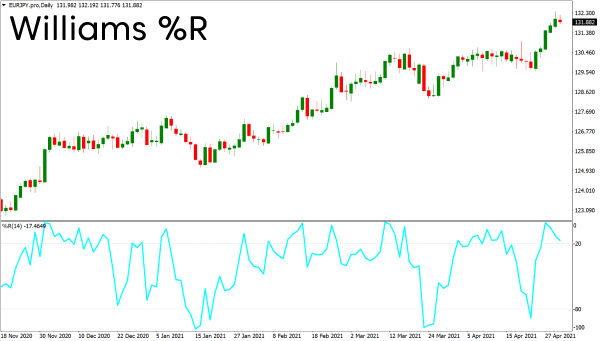 Williams percent range technical indicator on a chart
