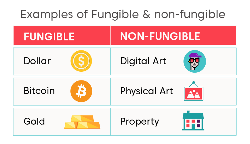 Table comparing the difference between fungible tokens and non-fungible tokens