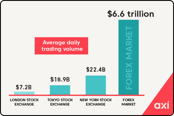 Chart showing the average daily trading volule for the forex market against the London, New York and Tokyo stock exchange.