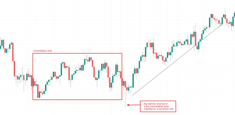 Example of candlestick chart.