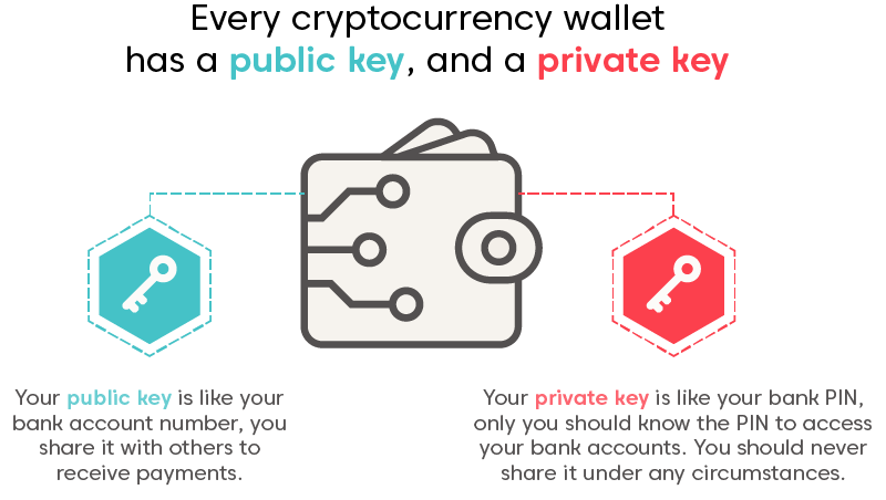 Public and private crypto walley keys