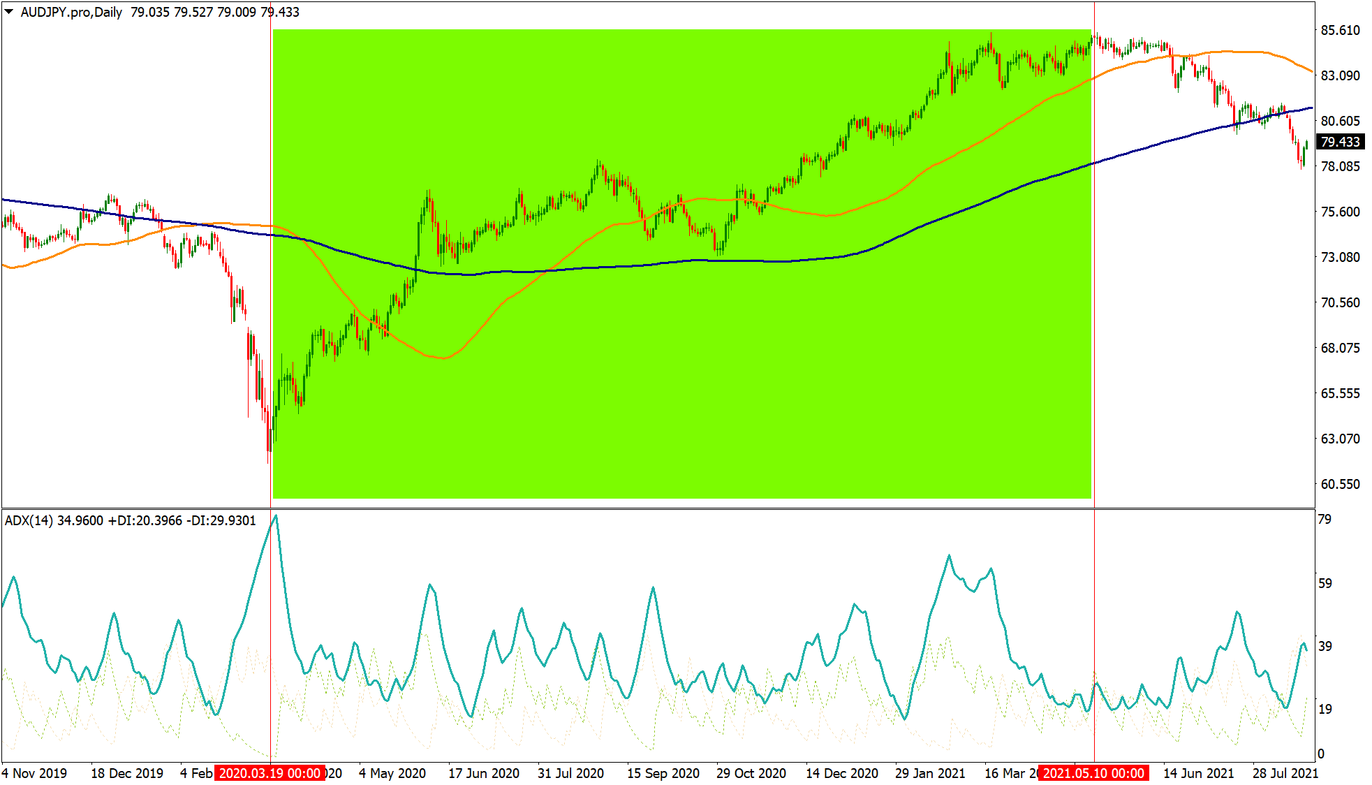 AUDJPY carry trade opportunity on price chart