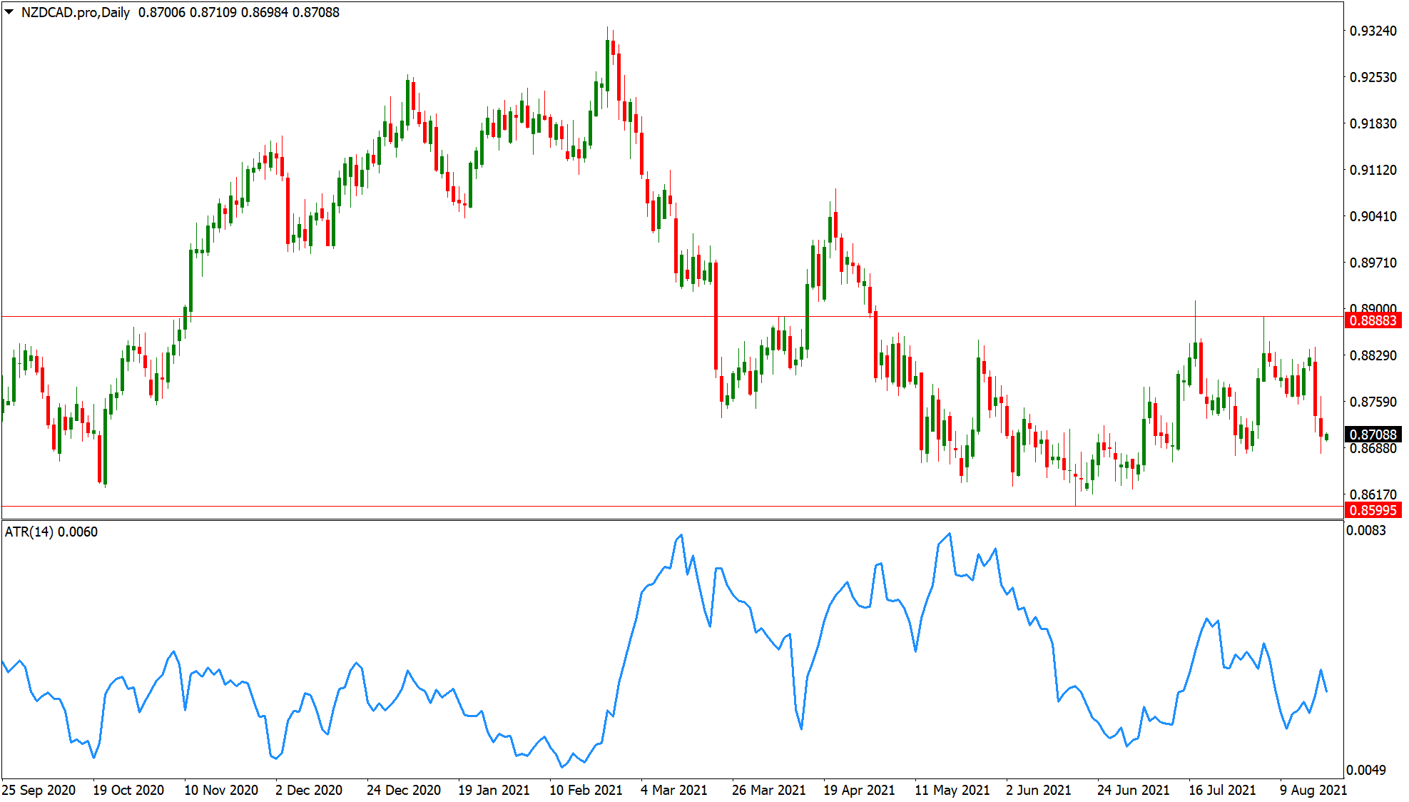 NZDCAD support and resistance levels