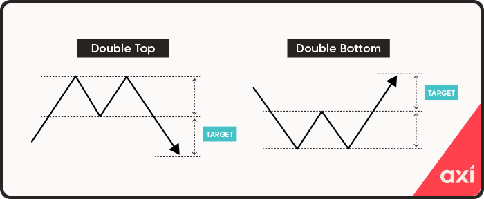 Double bottoms and tops reversal patterns