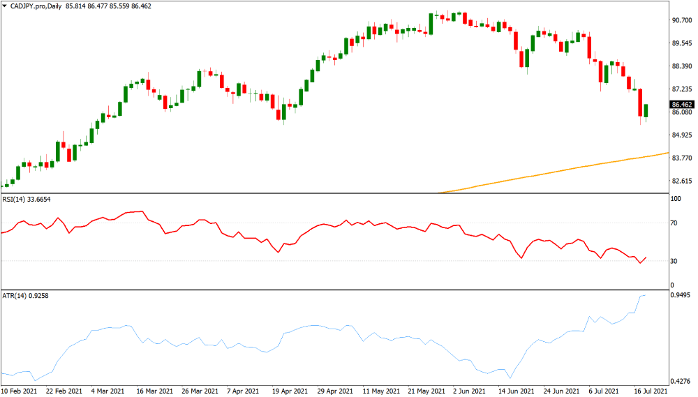 CADJPY volatile currency chart