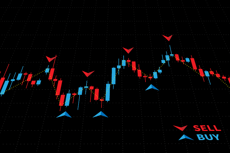 Candlestick chart with buy and sell signals