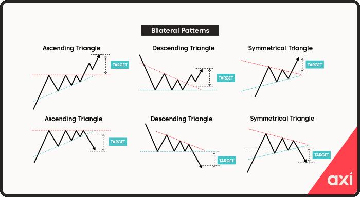 Bilateral patterns including ascending, descending and symmetrical triangle patterns
